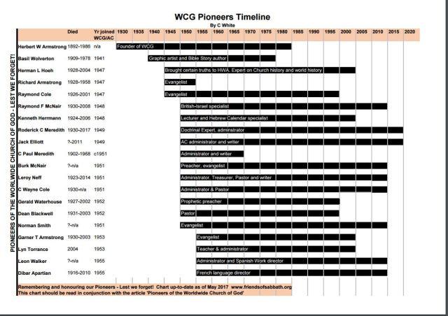 WCG_Pioneers_Timeline